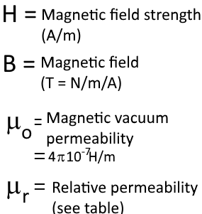 Field of magnetic excitation and field of magnetic induction