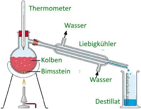 Alkohol Destillation
