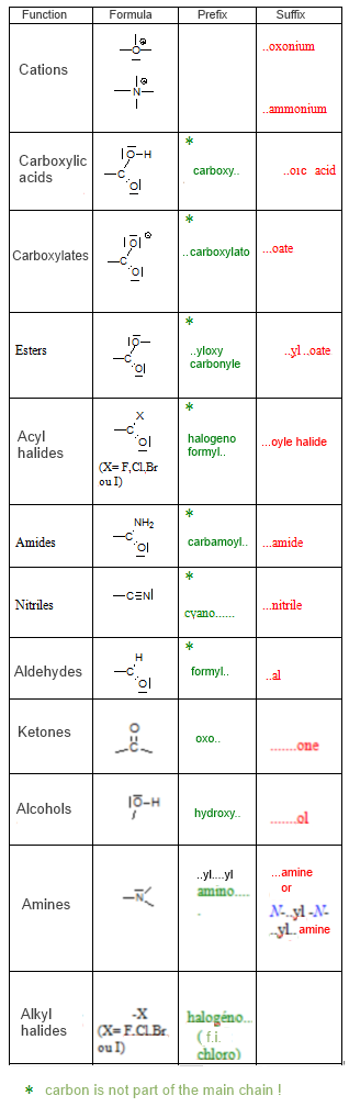 the nomenclature of organic functional groups