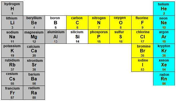 A Simplified Periodic Table