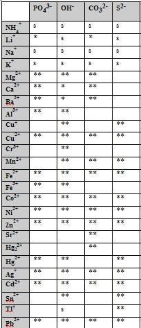 Tabelle der Löslichkeit von ionischen Substanzen